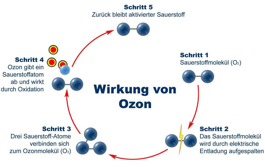 Mode of action of ozone.  Oxygen molecules gepsalten by electric discharge and recombine the ozone molecule.  The ozone molecule is DateBook oxygen atoms easily again from the then can cleave odor molecules.